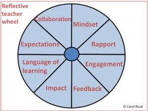Reflective-Teacher-Wheel